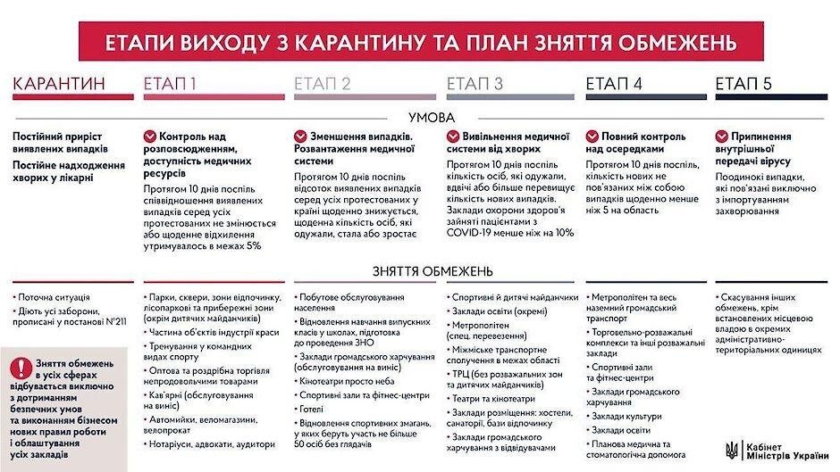Як Україна буде виходити з карантину