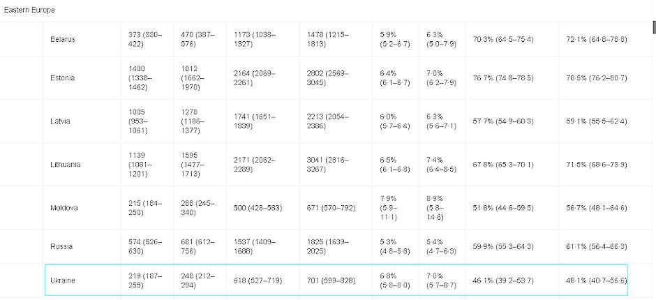 Сколько разные страны тратят на здравоохранение - исследование