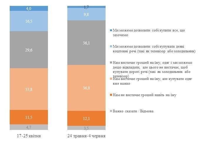 Каждому 10-му украинцу не хватает денег на еду