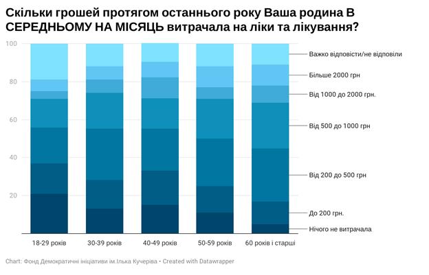 Українці розповіли, скільки щомісяця витрачають на ліки