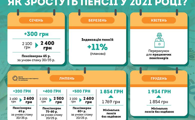Минимальная пенсия в барнауле в 2021 каков размер минимальной пенсии в московской области
