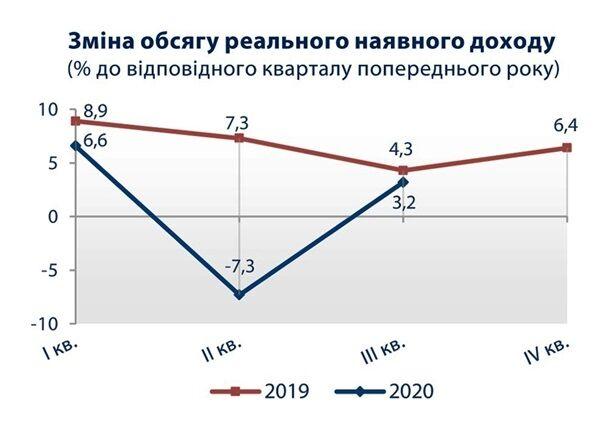 Доходы украинцев - растут, подсчитал Госстат