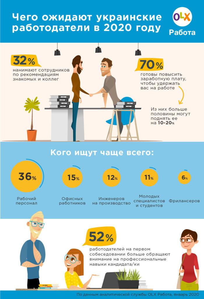 В Украине - нехватка рабочей силы. Кого ищут работодатели: ИНФОГРАФИКА